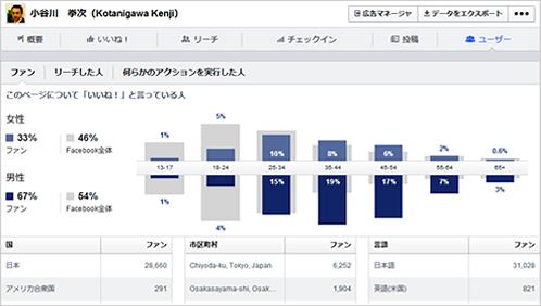 事例5)Facebookページのインサイト機能の徹底活用法