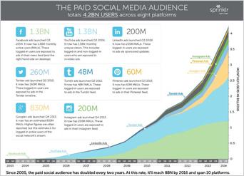 1) Jeff Bullas(ジェフ・ブラス)が語る最新のソーシャルメディア統計情報
