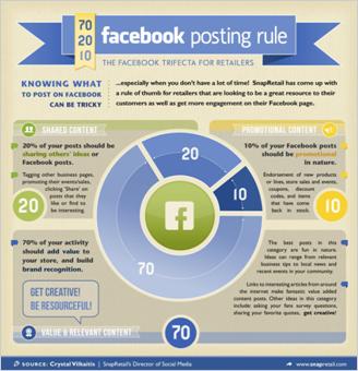 "5)Facebookで重要な""70%20%10%ルール"""