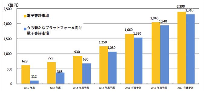電子書籍市場データ